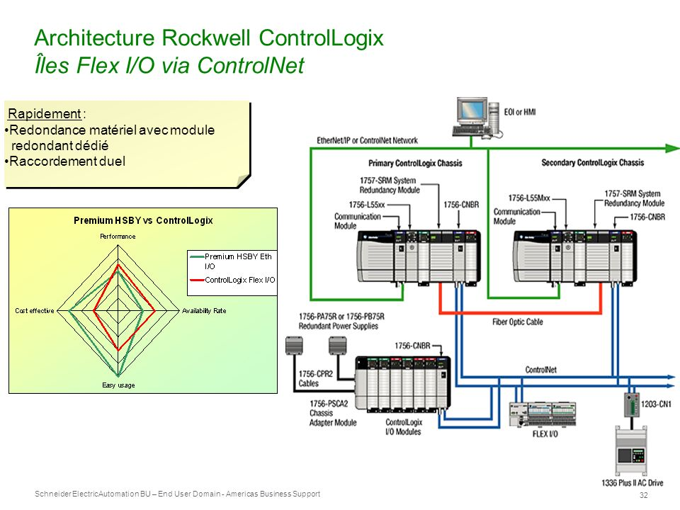 Schneider Electric 32 Automation BU – End User Domain - Americas Business Support Architecture Rockwell ControlLogix Îles Flex I/O via ControlNet Rapi