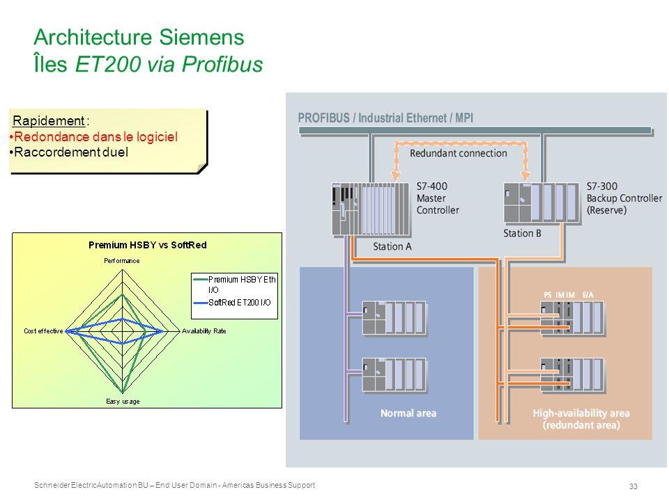 Schneider Electric 33 Automation BU – End User Domain - Americas Business Support Architecture Siemens Îles ET200 via Profibus Rapidement : Redondance