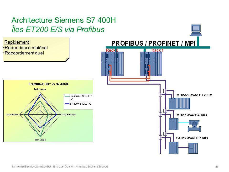 Schneider Electric 34 Automation BU – End User Domain - Americas Business Support IM 153-2 avec ET200M IM 157 avecPA bus Y-Link avec DP bus Rack 0Rack
