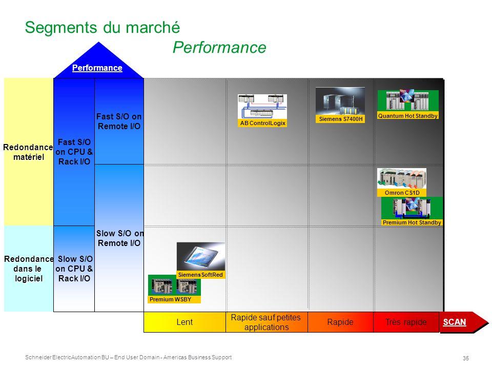 Schneider Electric 35 Automation BU – End User Domain - Americas Business Support Segments du marché Performance SCAN Redondance dans le logiciel Redo