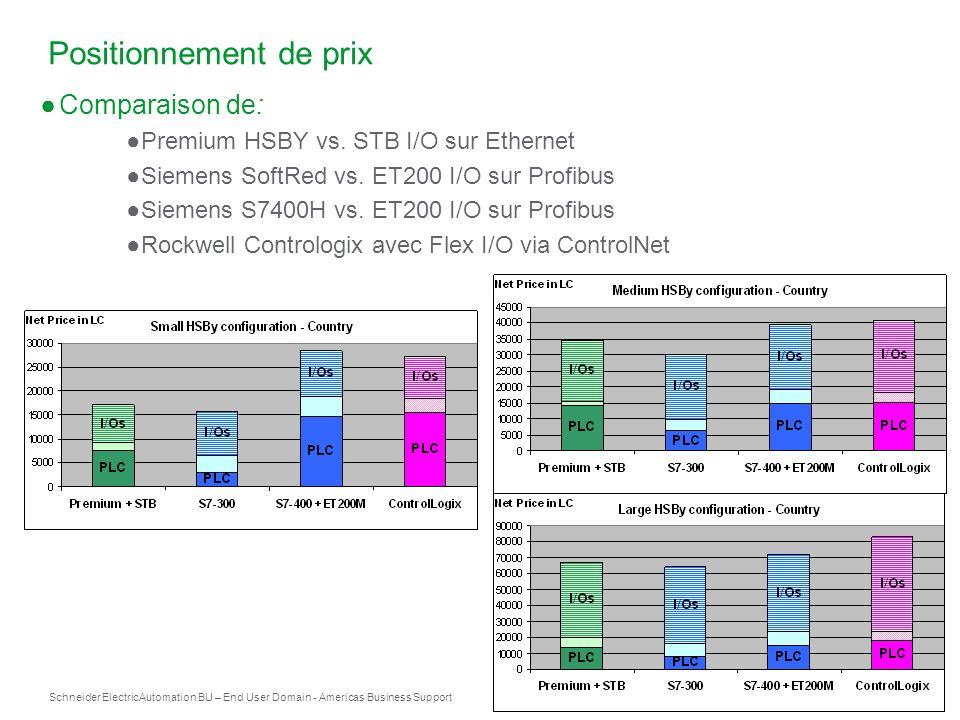 Schneider Electric 36 Automation BU – End User Domain - Americas Business Support Positionnement de prix Comparaison de: Premium HSBY vs. STB I/O sur