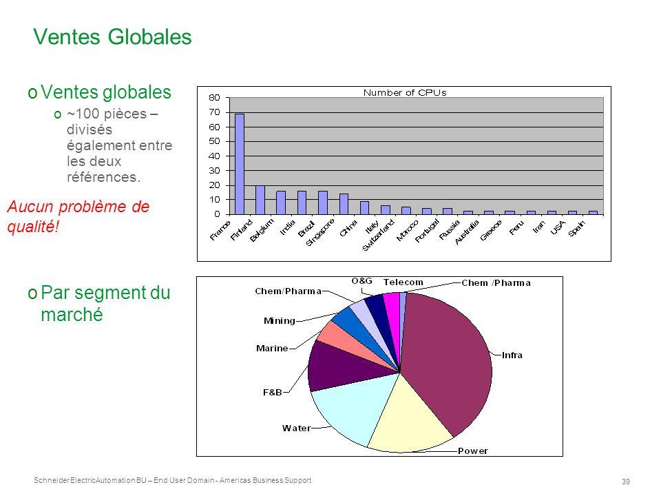 Schneider Electric 39 Automation BU – End User Domain - Americas Business Support oVentes globales o~100 pièces – divisés également entre les deux réf