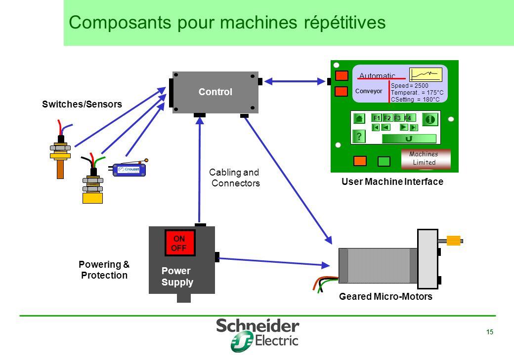 15 Automatic F1 F2 F3 F4 Speed = 2500 Temperat. = 175°C CSetting = 180°C Machines Limited Conveyor Switches/Sensors Geared Micro-Motors User Machine I