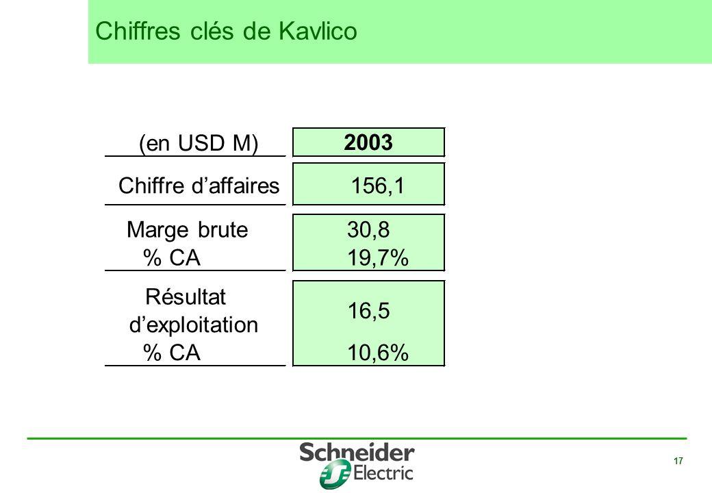 17 Chiffres clés de Kavlico 2003 156,1 30,8 19,7% 16,5 10,6% (en USD M) Chiffre daffaires Marge brute % CA Résultat dexploitation % CA