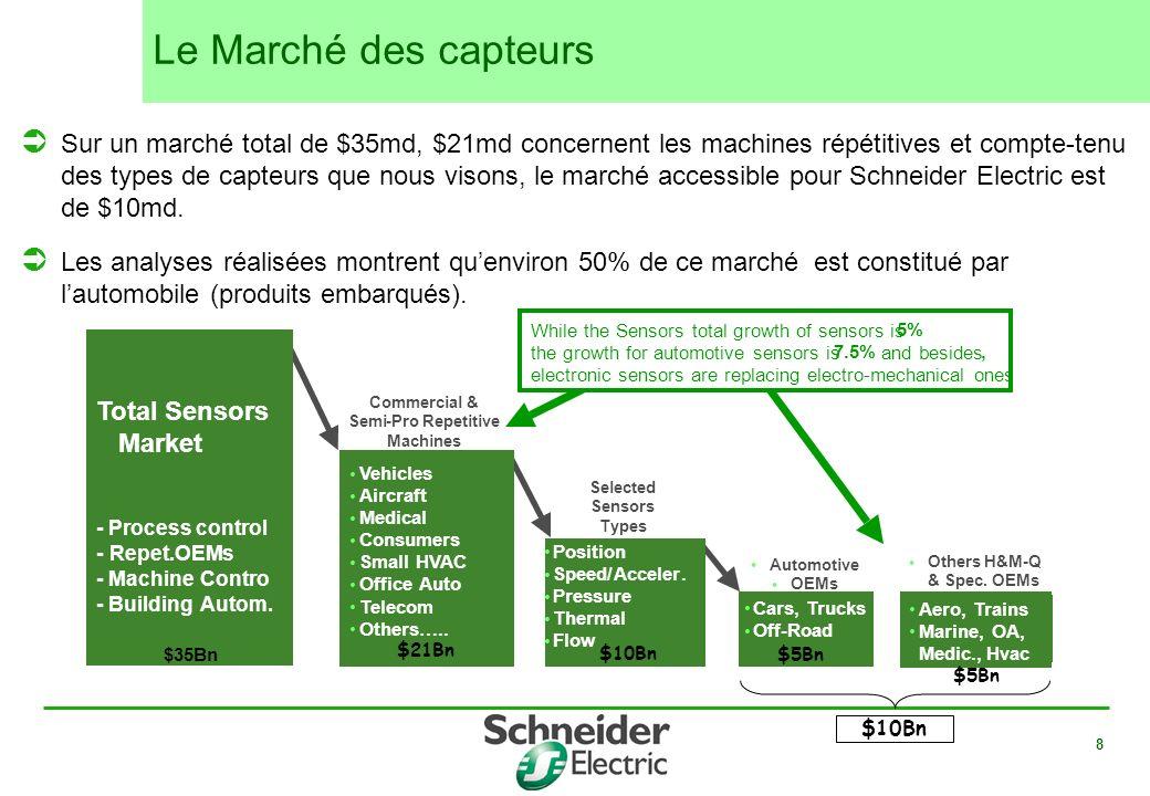 8 Sur un marché total de $35md, $21md concernent les machines répétitives et compte-tenu des types de capteurs que nous visons, le marché accessible p