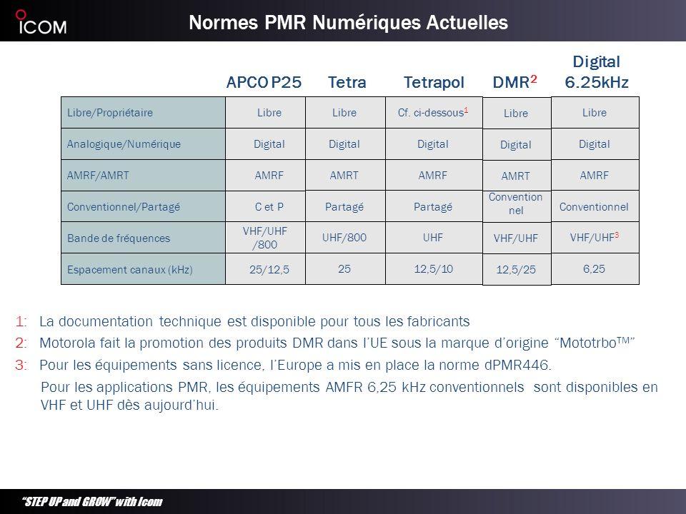 STEP UP and GROW with Icom Normes PMR Numériques Actuelles 1: La documentation technique est disponible pour tous les fabricants 2: Motorola fait la p