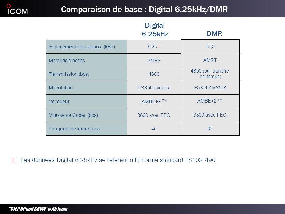 STEP UP and GROW with Icom Comparaison des solutions numériques conventionnelles Icom Digital 6.25kHz Motorola Digital 12.5kHz