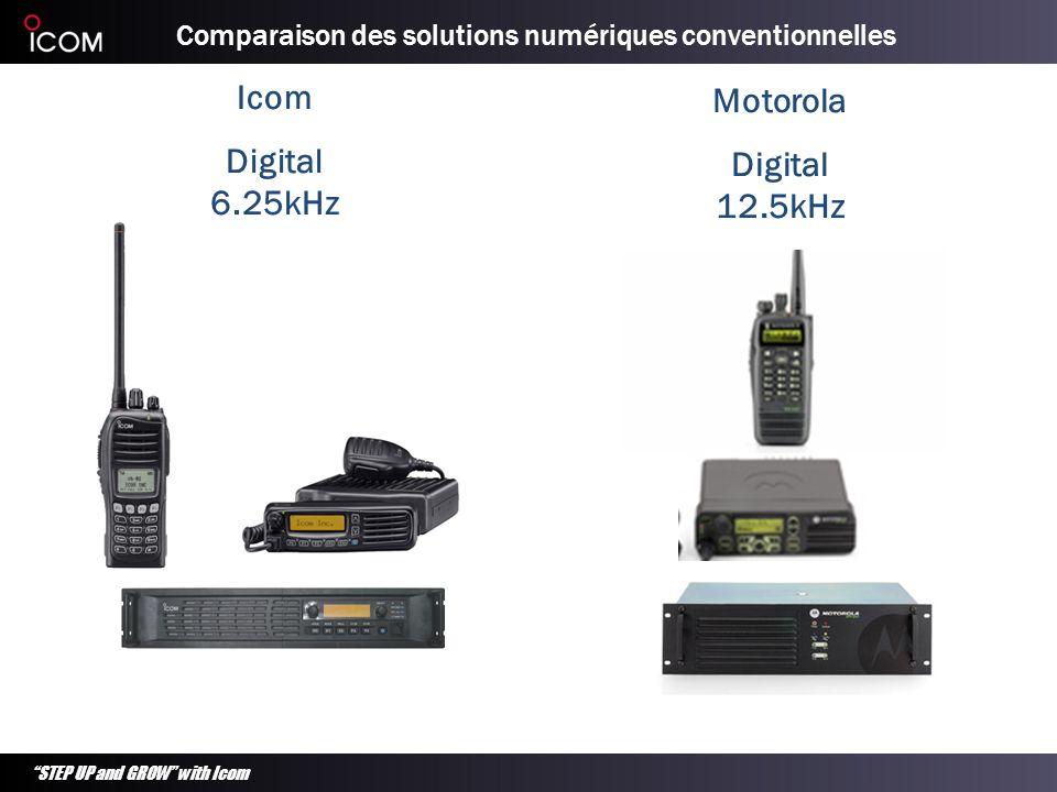 STEP UP and GROW with Icom Appareils numériques 6,25 kHz Relais VHF Relais UHF Caractéristiques attendues Versions 25 W (50W pour export) Numérique 6,25 kHz Fonctions analogiques conventionnelles complètes pour migration en douceur Haute stabilité de fréquence (VHF : 1 ppm / UHF : 0,5 ppm) Plage de fréquences étendue (versions 136 à 174, 400 à 470 et 450 à 520 MHz) Compatible pour montage en rack 19 Agrément T/A EN301 166 Intégration avec contrôleur de partage LTR / Passport / Smartrunk etc.
