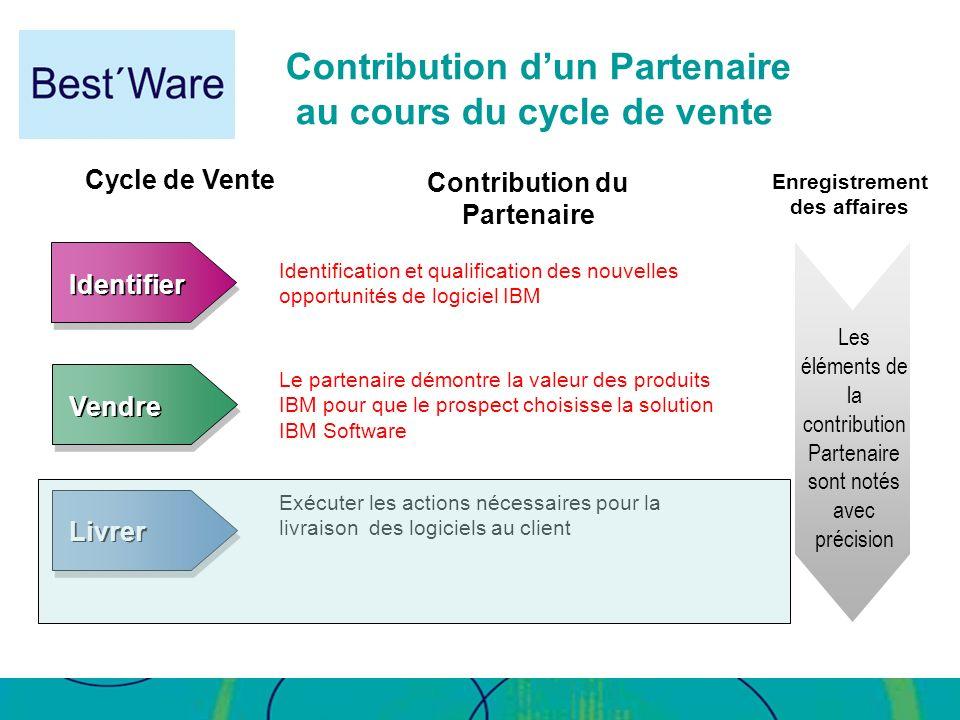 Contribution dun Partenaire au cours du cycle de vente Cycle de Vente Identifier Livrer Vendre Identification et qualification des nouvelles opportuni