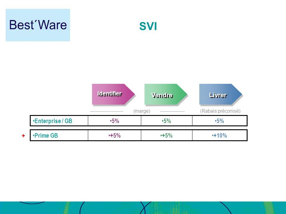 (Rabais préconisé) (marge) Identifier Livrer Vendre 5% Enterprise / GB +10% +5% Prime GB + SVI