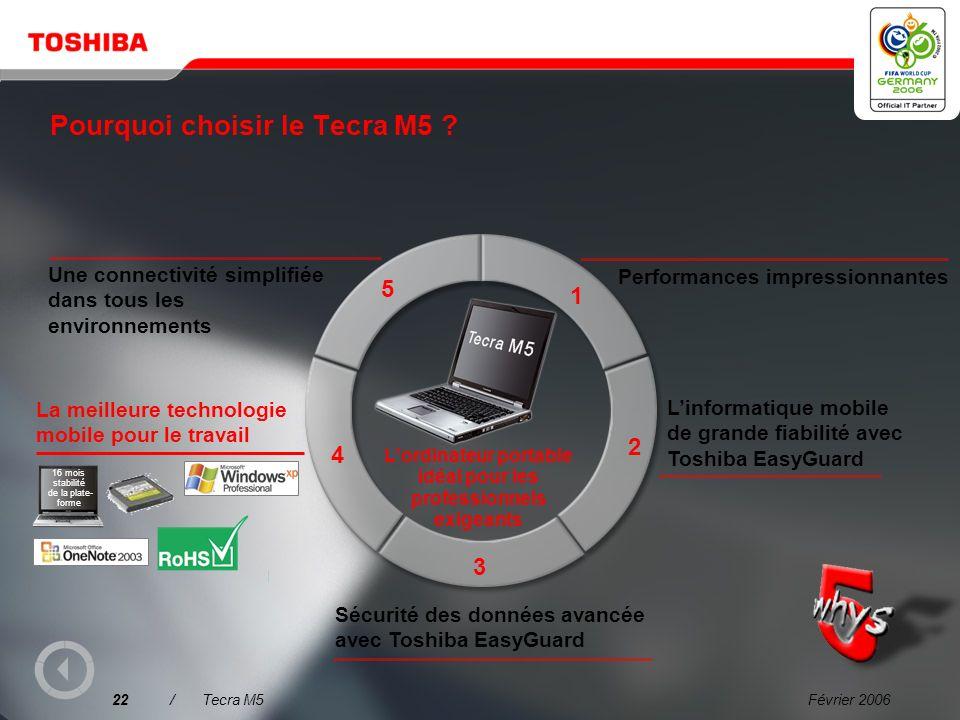 Février 200621/Tecra M5 TPM (Trusted Platform Module, module de plate-forme sécurisée) Petit contrôleur de sécurité doté dun moteur de sécurité basé s