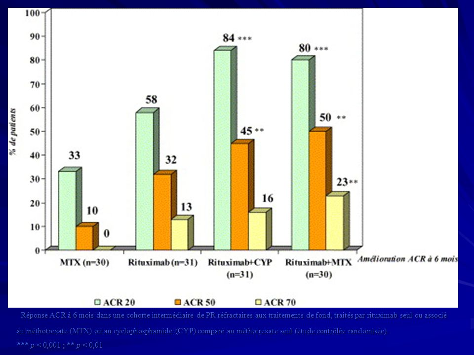 Réponse ACR à 6 mois dans une cohorte intermédiaire de PR réfractaires aux traitements de fond, traités par rituximab seul ou associé au méthotrexate