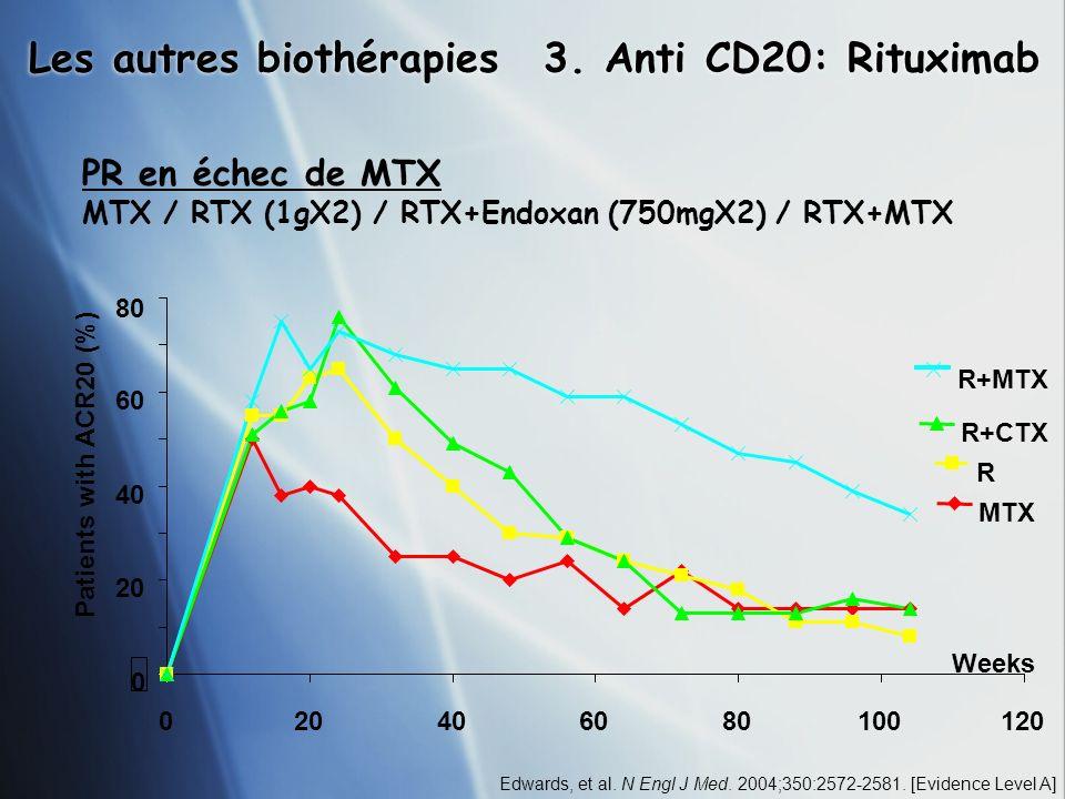 Les autres biothérapies 3. Anti CD20: Rituximab PR en échec de MTX MTX / RTX (1gX2) / RTX+Endoxan (750mgX2) / RTX+MTX Edwards, et al. N Engl J Med. 20