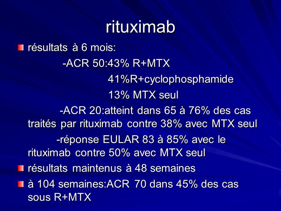 rituximab résultats à 6 mois: -ACR 50:43% R+MTX -ACR 50:43% R+MTX 41%R+cyclophosphamide 41%R+cyclophosphamide 13% MTX seul 13% MTX seul -ACR 20:attein