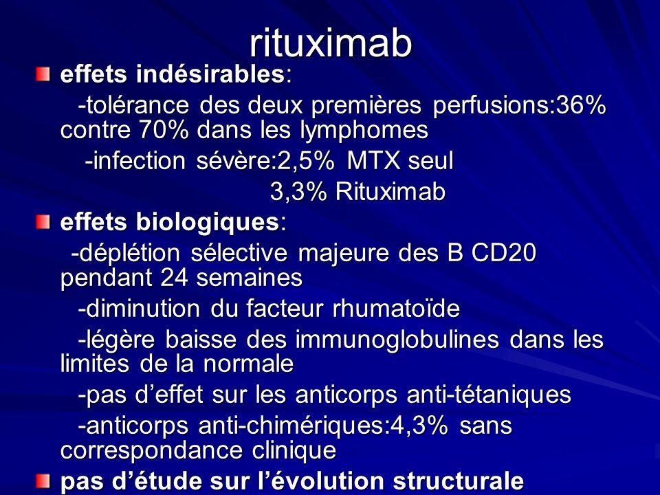 rituximab effets indésirables: -tolérance des deux premières perfusions:36% contre 70% dans les lymphomes -tolérance des deux premières perfusions:36%