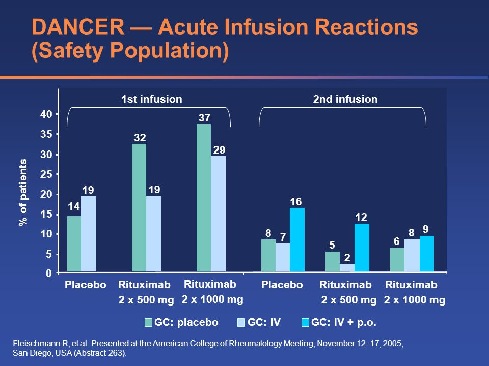 GC: placeboGC: IVGC: IV + p.o. DANCER Acute Infusion Reactions (Safety Population) Fleischmann R, et al. Presented at the American College of Rheumato