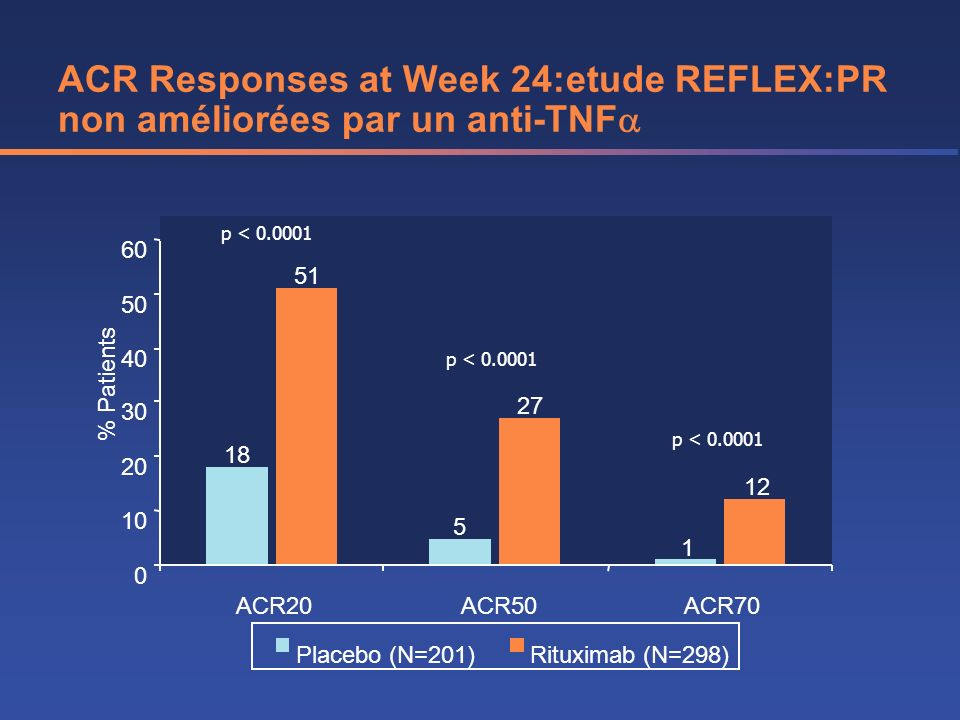 ACR Responses at Week 24:etude REFLEX:PR non améliorées par un anti-TNF 18 5 1 51 27 12 0 10 20 30 40 50 60 ACR20ACR50ACR70 % Patients Placebo (N=201)