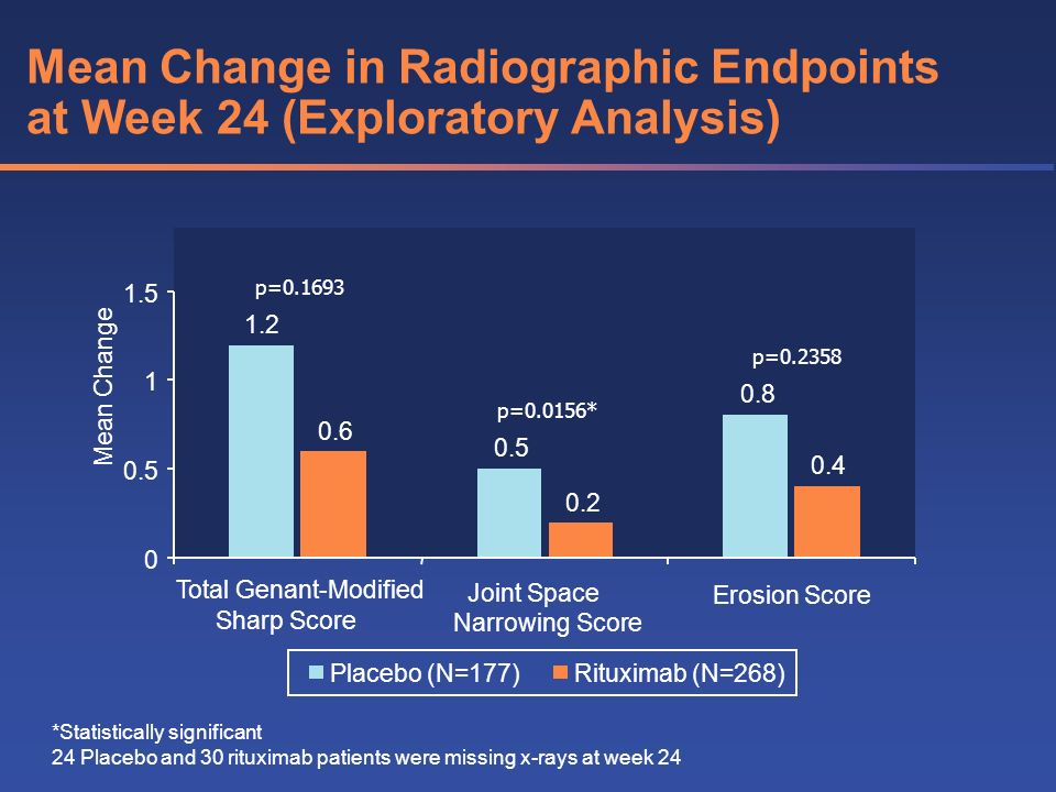 Mean Change in Radiographic Endpoints at Week 24 (Exploratory Analysis) 1.2 0.5 0.8 0.6 0.4 0.2 0 0.5 1 1.5 Total Genant-Modified Sharp Score Joint Sp