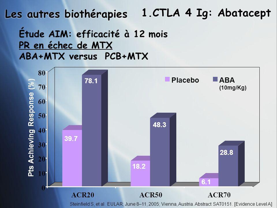 Les autres biothérapies 1.CTLA 4 Ig: Abatacept Steinfield S, et al. EULAR; June 8–11, 2005; Vienna, Austria. Abstract SAT0151. [Evidence Level A] Étud