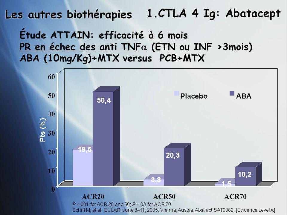 Les autres biothérapies 1.CTLA 4 Ig: Abatacept Étude ATTAIN: efficacité à 6 mois PR en échec des anti TNF (ETN ou INF >3mois) ABA (10mg/Kg)+MTX versus