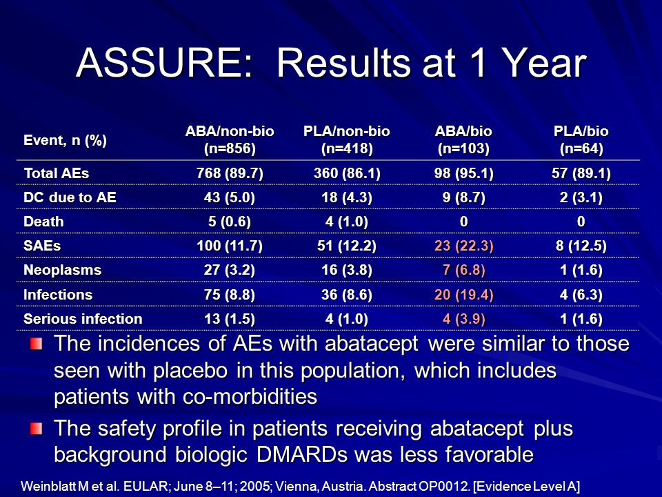 ASSURE: Results at 1 Year The incidences of AEs with abatacept were similar to those seen with placebo in this population, which includes patients wit