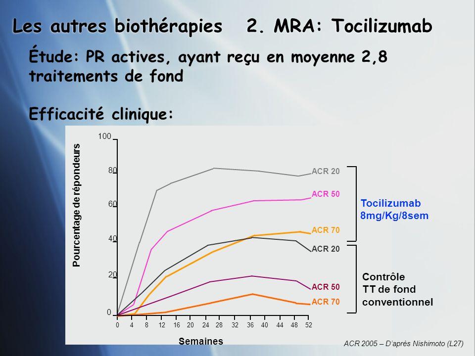 Les autres biothérapies Semaines 8401216202428323640444852 0 20 40 60 80 100 ACR 20 ACR 50 ACR 70 ACR 20 ACR 50 ACR 70 Pourcentage de répondeurs Contr