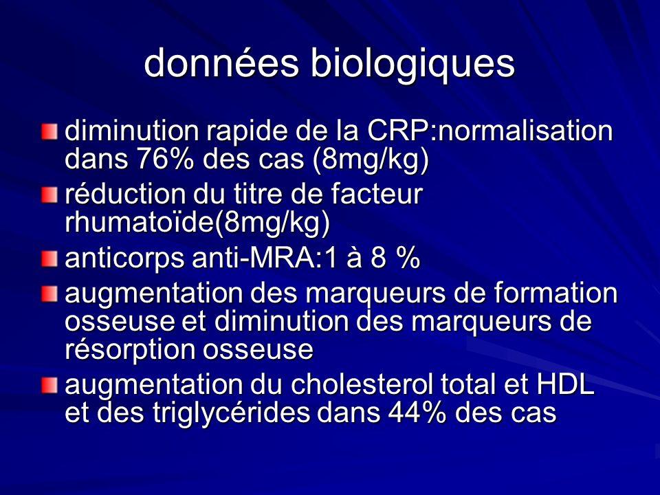 données biologiques diminution rapide de la CRP:normalisation dans 76% des cas (8mg/kg) réduction du titre de facteur rhumatoïde(8mg/kg) anticorps ant