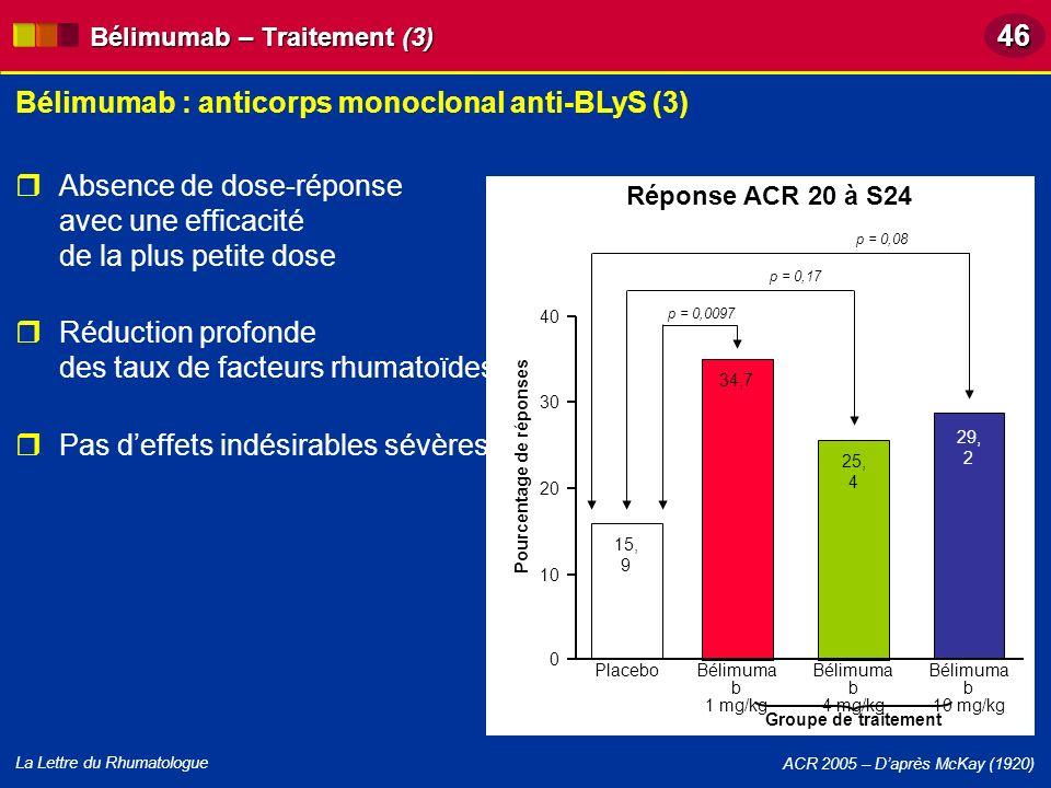 La Lettre du Rhumatologue Bélimumab : anticorps monoclonal anti-BLyS (3) ACR 2005 – Daprès McKay (1920) Réponse ACR 20 à S24 15, 9 Placebo Groupe de t