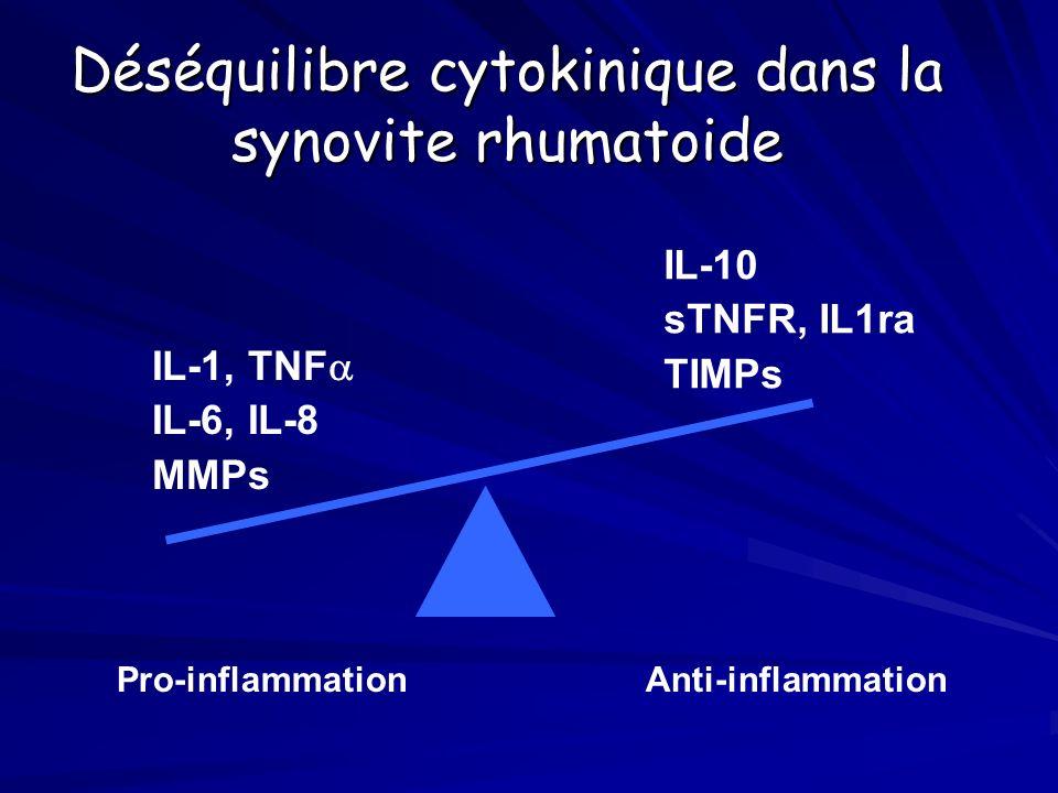 principales stratégies des biothérapies dans la polyarthrite rhumatoïde anticorps monoclonaux: -anti-lymphocytes T ou B -anti-lymphocytes T ou B -anti-cytokine (TNF,IL1,IL6) -anti-cytokine (TNF,IL1,IL6) -anti-molécules dadhésion -anti-molécules dadhésion récepteurs solubles du TNF récepteurs solubles du TNF antagoniste du récepteur de lIL1 blocage du 2°signal de la réponse immunitaire des lymphocytes T:CTLA4Ig action sur la signalisation intra-cellulaire: inhibiteurs des caspases inhibiteurs des caspases