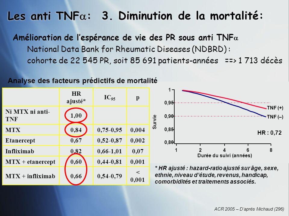 Les anti TNF : 3. Diminution de la mortalité: ACR 2005 – Daprès Michaud (296) * HR ajusté : hazard-ratio ajusté sur âge, sexe, ethnie, niveau détude,