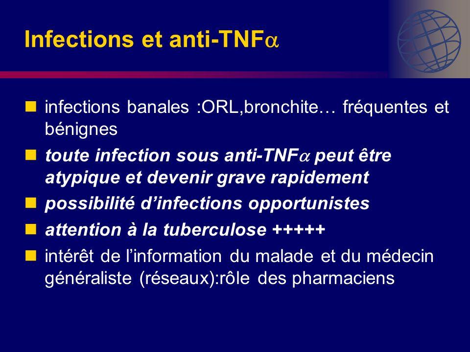 Infections et anti-TNF infections banales :ORL,bronchite… fréquentes et bénignes toute infection sous anti-TNF peut être atypique et devenir grave rap