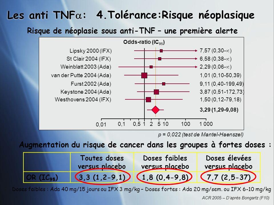 Les anti TNF : 4.Tolérance:Risque néoplasique Augmentation du risque de cancer dans les groupes à fortes doses : Risque de néoplasie sous anti-TNF – u