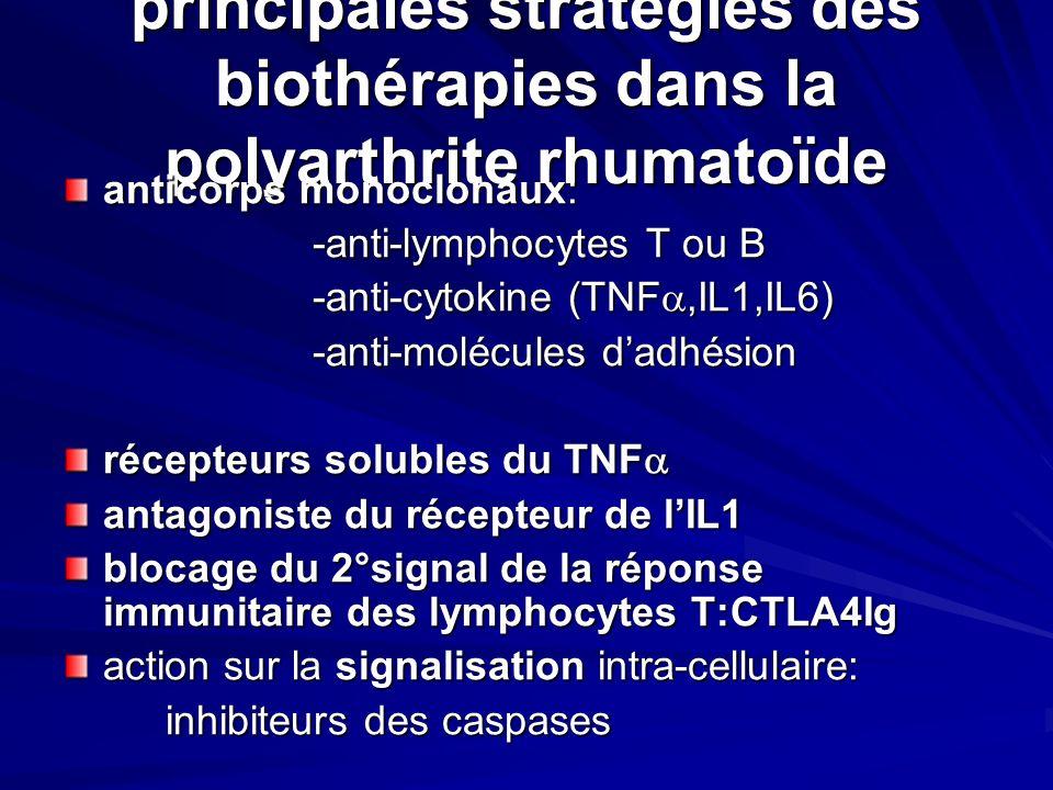 biothérapies en dehors des anti-TNF biothérapies en dehors des anti-TNF anticorps monoclonal anti-lymphocytes B ( anti-CD 20 ):rituximab:mabthera® ( anti-CD 20 ):rituximab:mabthera® blocage du 2° signal de la réponse immunitaire:CTLA4Ig:abatacept (blocage du contact B7-CD28 entre cellules dendritiques et lymphocytes T) blocage du 2° signal de la réponse immunitaire:CTLA4Ig:abatacept (blocage du contact B7-CD28 entre cellules dendritiques et lymphocytes T) anticorps monoclonaux anti-IL6 anticorps monoclonaux anti-IL6 inhibition des voies de la signalisation: inhibition des voies de la signalisation: NF kappa B,MAP kinases(p38) NF kappa B,MAP kinases(p38)