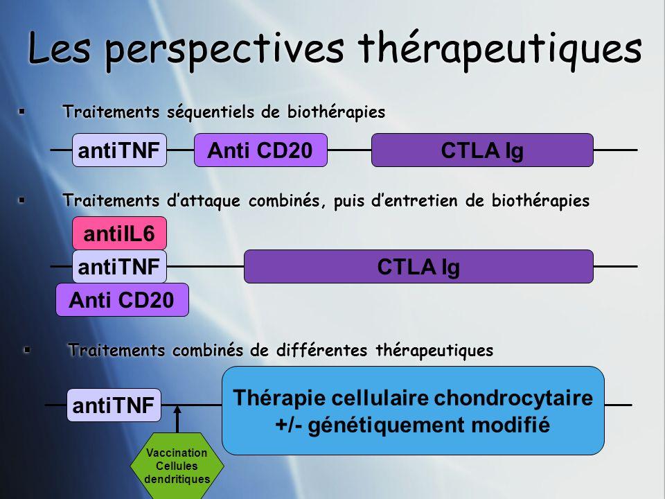 Les perspectives thérapeutiques Traitements séquentiels de biothérapies antiTNFAnti CD20CTLA Ig antiTNF Anti CD20 CTLA Ig antiIL6 Traitements dattaque