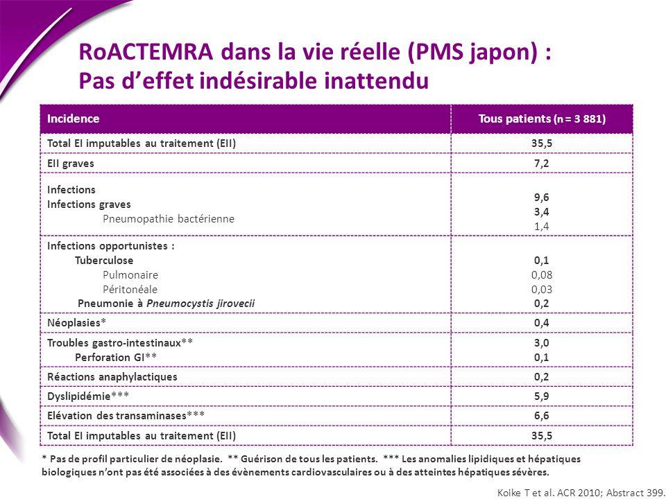 RoACTEMRA dans la vie réelle (PMS japon) : Pas deffet indésirable inattendu Koike T et al. ACR 2010; Abstract 399. IncidenceTous patients (n = 3 881)