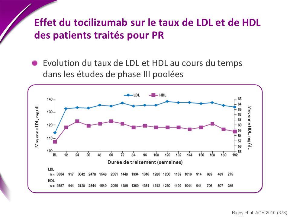 Effet du tocilizumab sur le taux de LDL et de HDL des patients traités pour PR Evolution du taux de LDL et HDL au cours du temps dans les études de ph