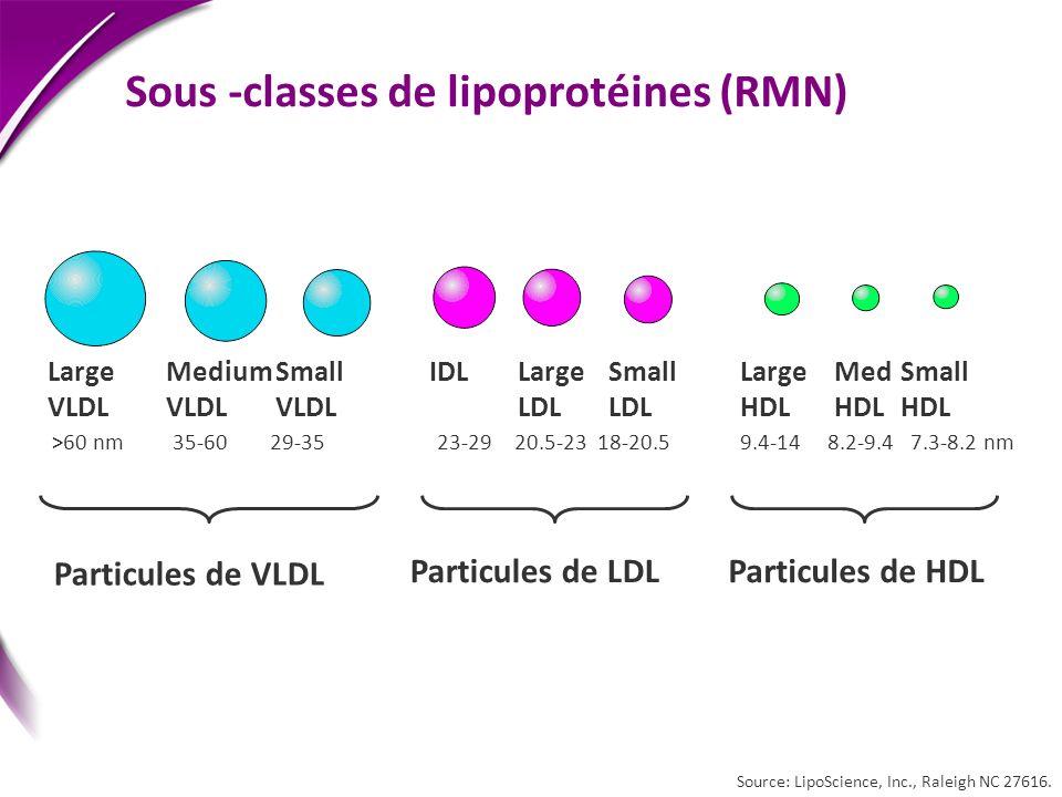 Particules de VLDL Particules de LDLParticules de HDL Large VLDL Medium VLDL Small VLDL Large LDL Small LDL IDLLarge HDL Small HDL Med HDL >60 nm 35-6