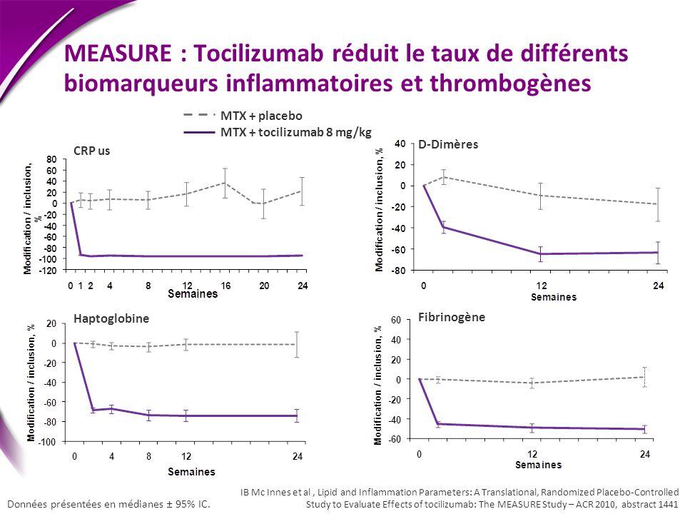 Haptoglobine MEASURE : Tocilizumab réduit le taux de différents biomarqueurs inflammatoires et thrombogènes D-Dimères MTX + placebo MTX + tocilizumab