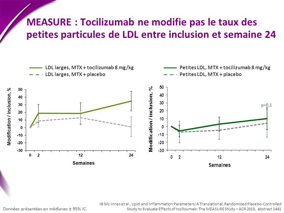 MEASURE : Tocilizumab ne modifie pas le taux des petites particules de LDL entre inclusion et semaine 24 Petites LDL, MTX + tocilizumab 8 mg/kg Petite