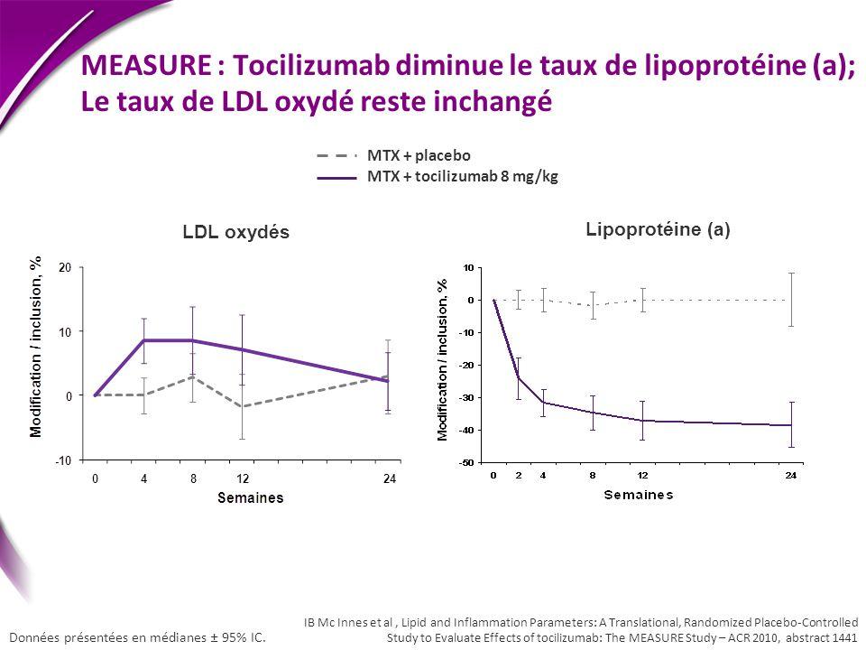 MEASURE : Tocilizumab diminue le taux de lipoprotéine (a); Le taux de LDL oxydé reste inchangé LDL oxydés Lipoprotéine (a) MTX + placebo MTX + tociliz