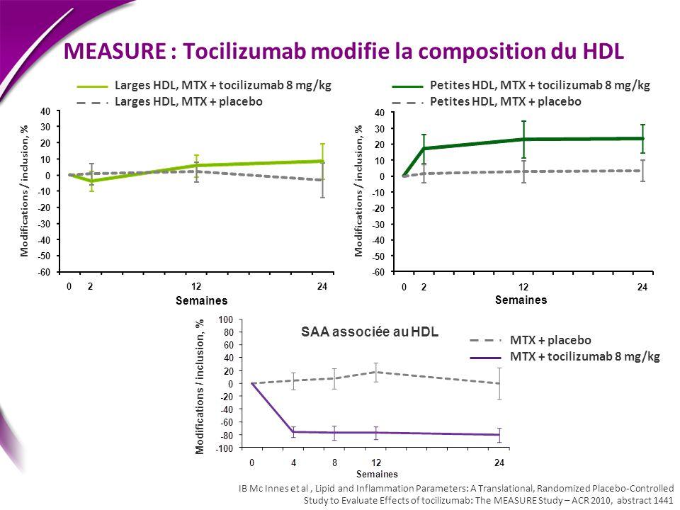 MEASURE : Tocilizumab modifie la composition du HDL Larges HDL, MTX + tocilizumab 8 mg/kg Larges HDL, MTX + placebo Petites HDL, MTX + tocilizumab 8 m