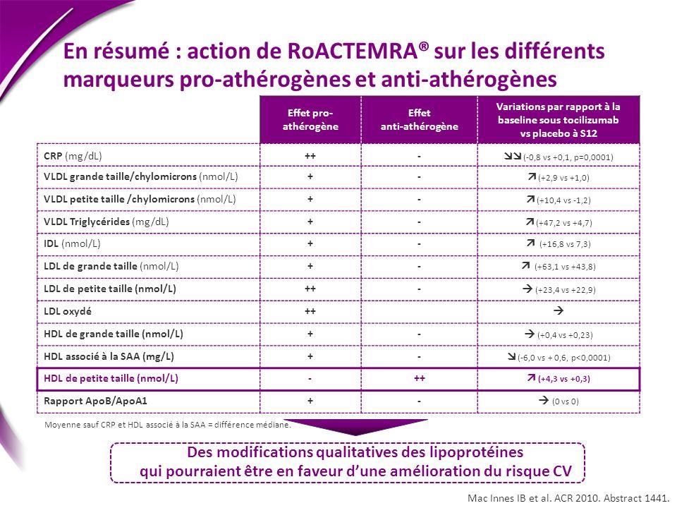 En résumé : action de RoACTEMRA® sur les différents marqueurs pro-athérogènes et anti-athérogènes Effet pro- athérogène Effet anti-athérogène Variatio