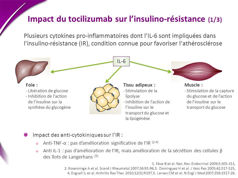 Impact du tocilizumab sur linsulino-résistance (1/3) Plusieurs cytokines pro-inflammatoires dont lIL-6 sont impliquées dans linsulino-résistance (IR),