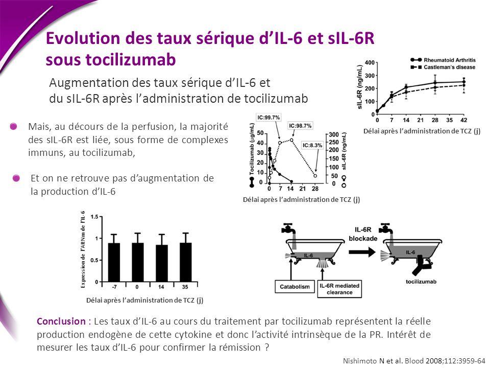 Evolution des taux sérique dIL-6 et sIL-6R sous tocilizumab Augmentation des taux sérique dIL-6 et du sIL-6R après ladministration de tocilizumab Mais