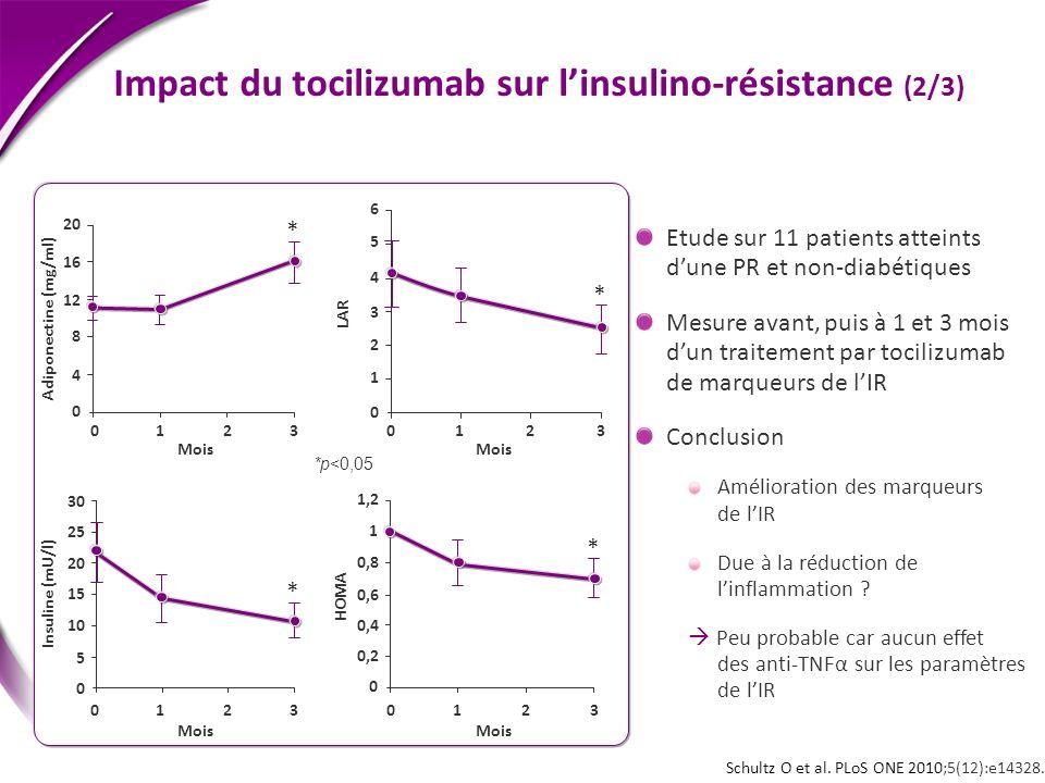 Insuline (mU/l) LAR Mois Schultz O et al. PLoS ONE 2010;5(12):e14328. Impact du tocilizumab sur linsulino-résistance (2/3) *p<0,05 Etude sur 11 patien