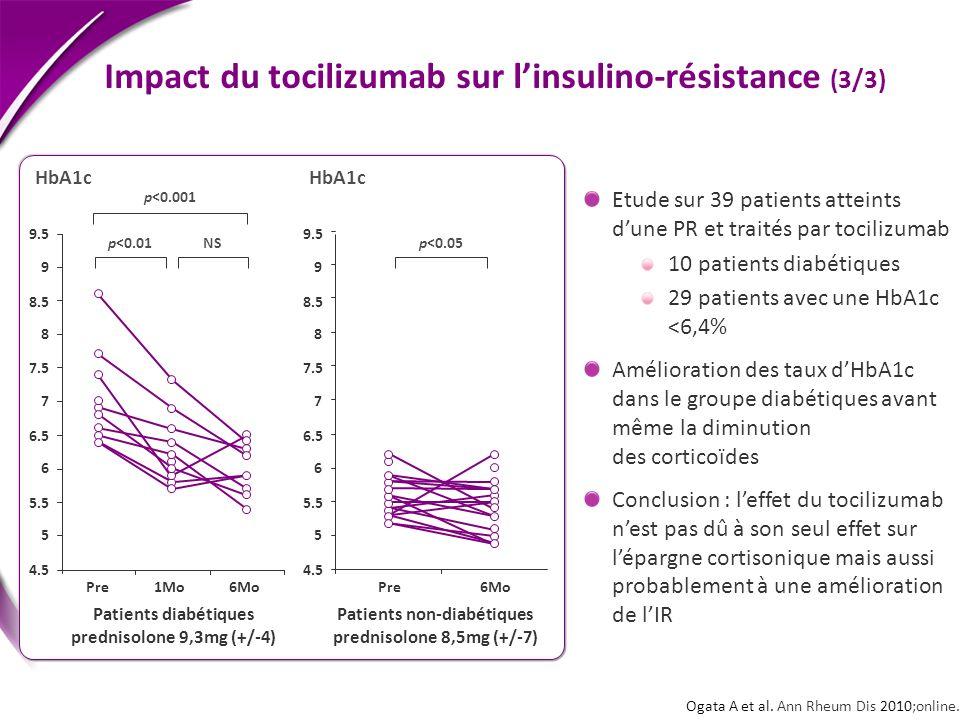 Patients diabétiques prednisolone 9,3mg (+/-4) Patients non-diabétiques prednisolone 8,5mg (+/-7) Ogata A et al. Ann Rheum Dis 2010;online. HbA1c Impa