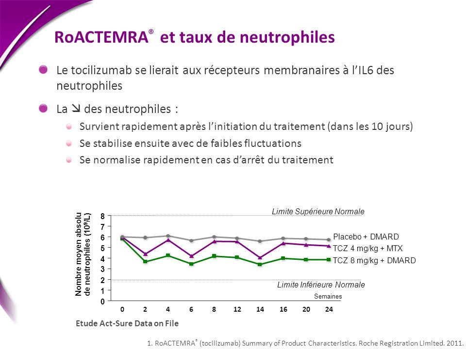 RoACTEMRA ® et taux de neutrophiles 1. RoACTEMRA ® (tocilizumab) Summary of Product Characteristics. Roche Registration Limited. 2011. Etude Act-Sure