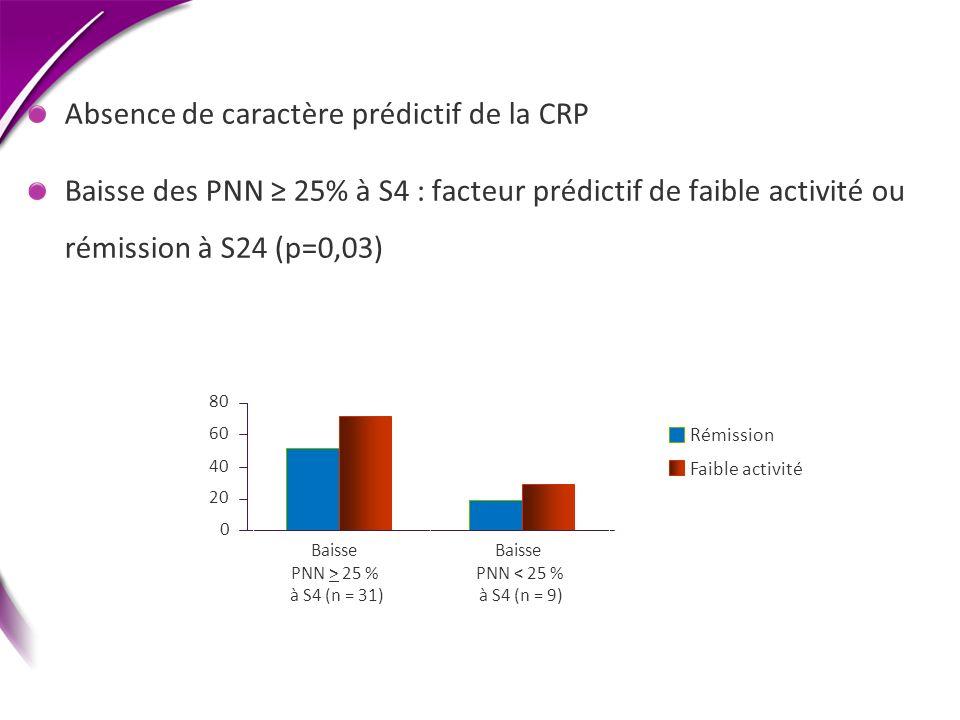 Absence de caractère prédictif de la CRP Baisse des PNN 25% à S4 : facteur prédictif de faible activité ou rémission à S24 (p=0,03) 0 20 40 60 80 Bais