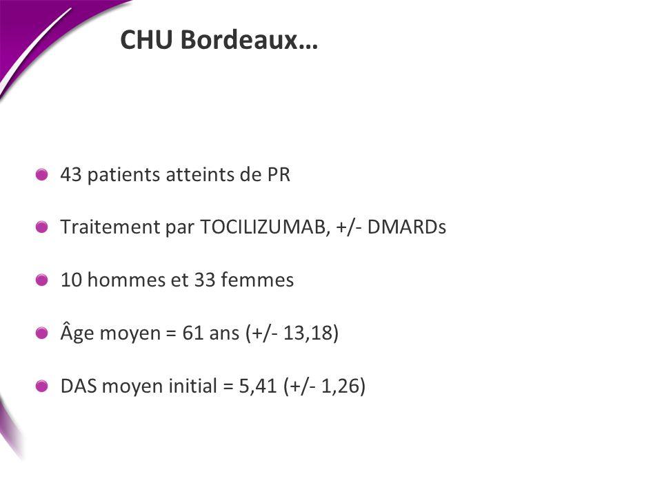 CHU Bordeaux… 43 patients atteints de PR Traitement par TOCILIZUMAB, +/- DMARDs 10 hommes et 33 femmes Âge moyen = 61 ans (+/- 13,18) DAS moyen initia
