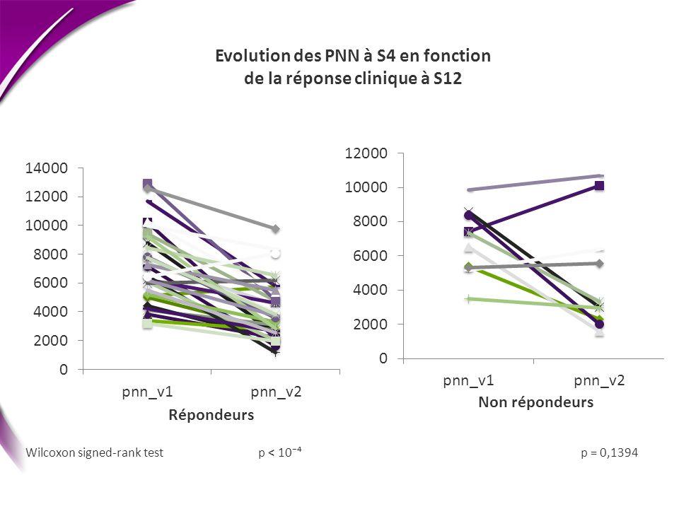 Evolution des PNN à S4 en fonction de la réponse clinique à S12 Wilcoxon signed-rank test p < 10 p = 0,1394